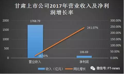甘肃GDP挤水分 上市公司逆势飘红