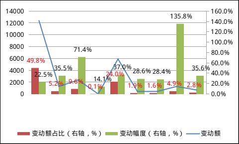 图4:2016年底至2019年3月底全球披露币种构成的外汇储备资产变动情况(单位:亿美元;%)