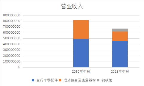 信隆健康子公司亏损负债高企 新业务持续增长存疑