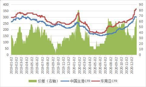 长安期货:进口压力继续减小 甲醇多头思路对待