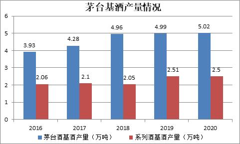 贵州茅台的四大难处:扩产难、提价难、增长难、股价也有点难