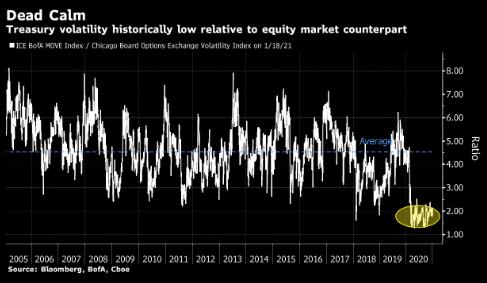 Tallbacken:美债低波动率对股市上涨至关重要
