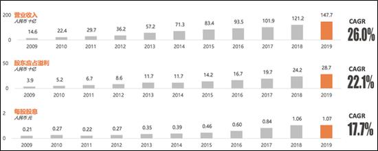 [房企年报]华润置地:行业最低融资成本 最高信用评级