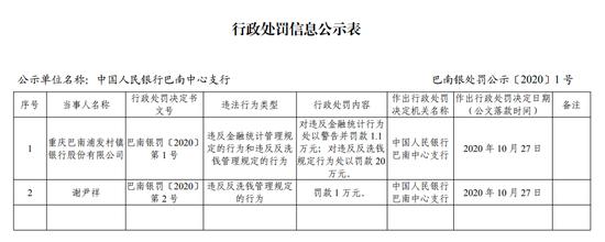 重庆巴南浦发村镇银行被罚21.1万:违反反洗钱管理规定