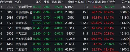 招商证券迎150亿巨量供股 券商股中建投跌7%招商跌5%