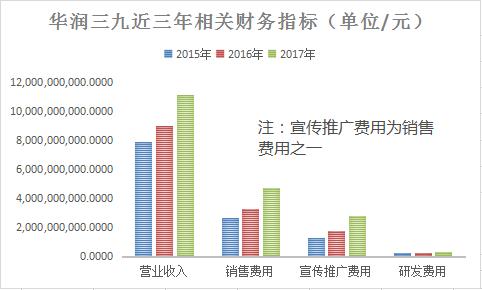 华润三九研发投入仅占营收3% 销售子公司曾两次行贿
