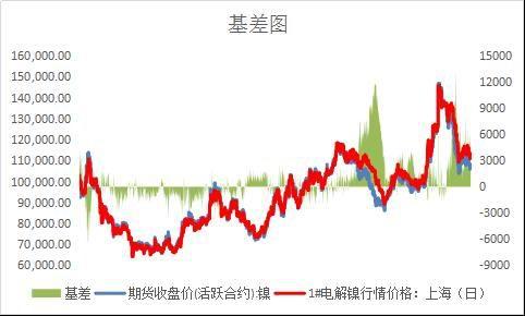 大越期货:疫情降低沪镍终端需求 运输影响中线行情