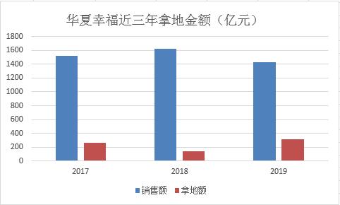 中国财富置地的强大努力背后:持续的销售下降,债务飙升|新皇冠肺炎