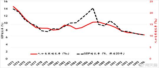 前人口增长对20年后经济增长的影响