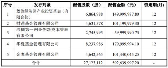 青岛金王近3月跌6成 华夏、金鹰、财通参与定增亏53%