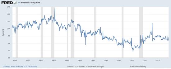 图1:美国个人储蓄率变化(1959.01-2019.04)
