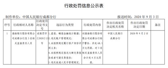 渤海银行成都分行被罚68.1万:虚报、瞒报金融统计数据