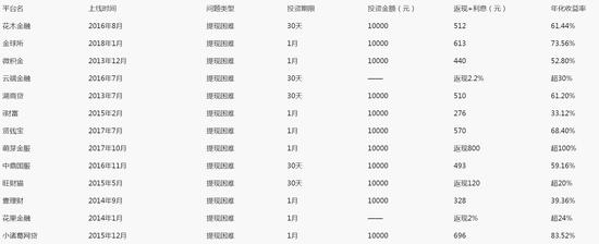 媒体:网贷生死劫 中国互联网金融洗牌2.0?