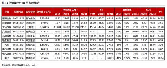 西部证券10月荐股名单出炉(共10只)