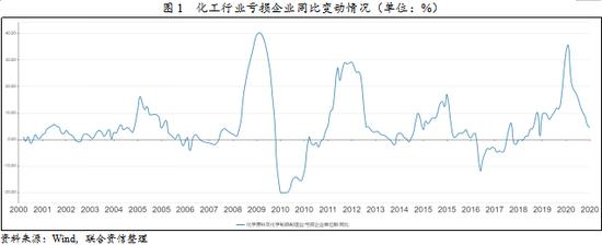 :联合资信:我国化工行业周期与债市风险研究