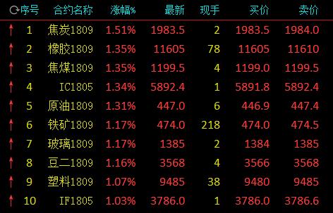 午后商品期货全线上行 大豆由跌转升涨逾1%