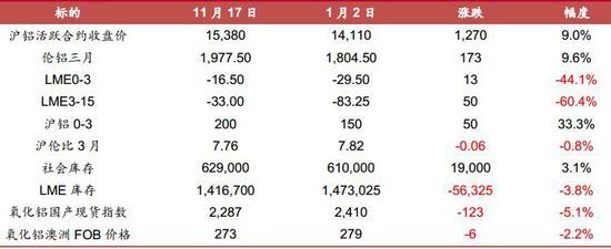 招商期货:铝:高供给高利润下 唯消费可维持价格高位