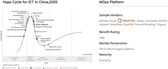 亚信科技产品荣登Gartner Hype Cycle技术成熟度曲线2020年度榜单