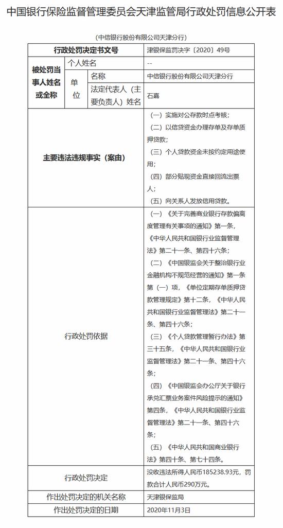 中信银行天津分行被罚没308万:向关系人发放信用贷