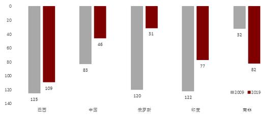 资料来源:World Bank和我们的计算