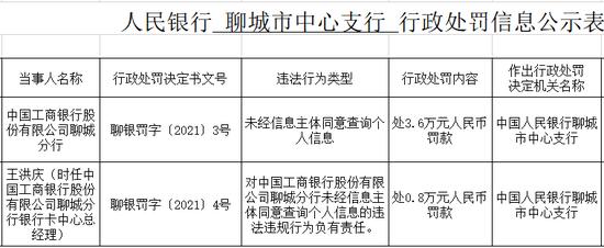 工行聊城分行被罚3.6万:未经信息主体同意查询个人信息