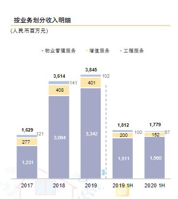 营收下滑面积增长停滞  彩生活上半年业绩低迷裁员1322人