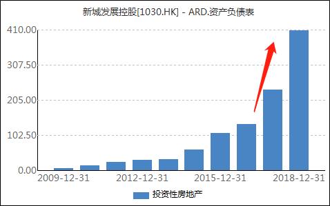 [千亿之后]新城控股做减法 80后王晓松登场画风突变