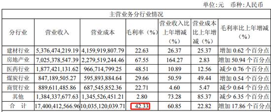 亚太集团平均毛利率高达42.33%。