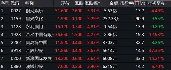 澳门博彩股集体爆发 银河娱乐涨5.3%金沙中国涨4.3%