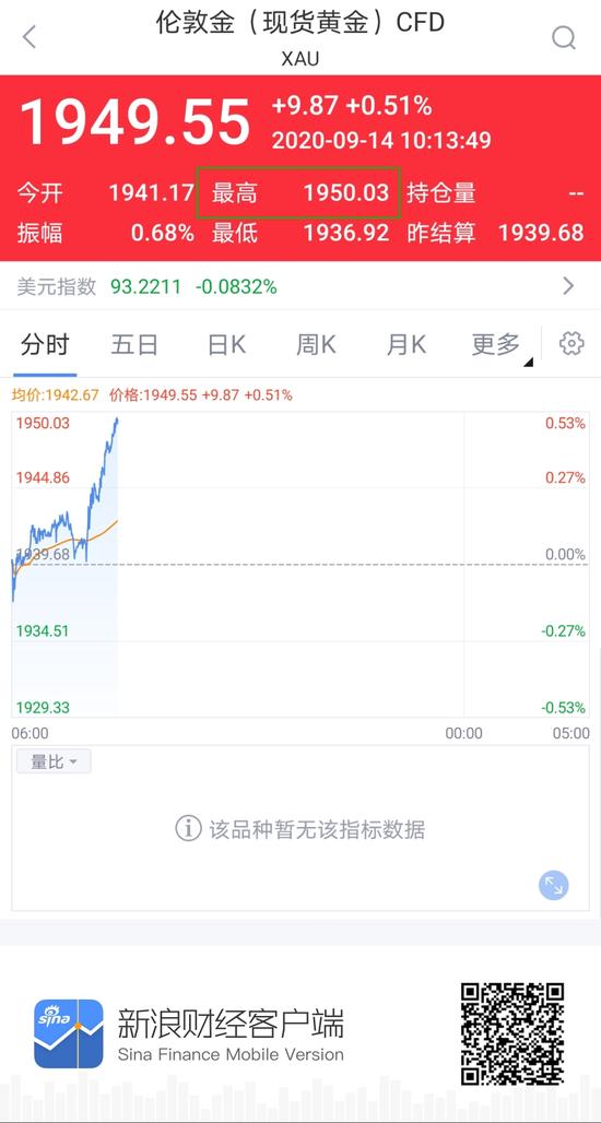 快讯:现货黄金重回1950美元/盎司上方 日内涨超0.5%