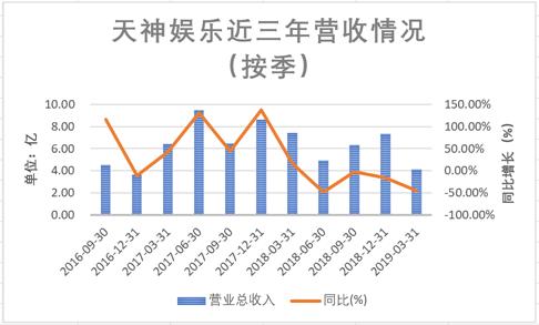數據來源:公司財報