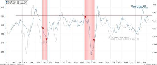 图表 2: 全球经济增速开始见顶,开放性小型亚洲经济市场指数亦然