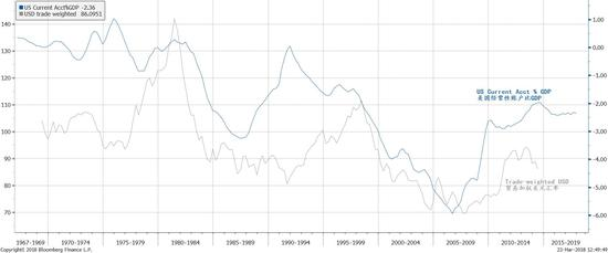 图表1:美国贸易平衡恶化和美元弱势是中国储备资产回暖的镜像