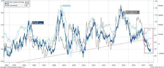 焦点图表4:美元弱势显示美国财政困境,而非美元流动性充裕。