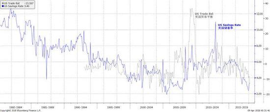 图表一: 美国的贸易赤字对应的是长期以来美国储蓄率下降