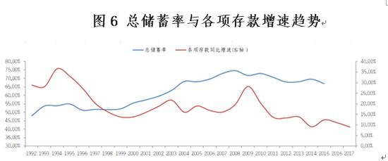 图6 总储蓄率与各项存款增速趋势 资料来源:WIND,交通银行金研中心