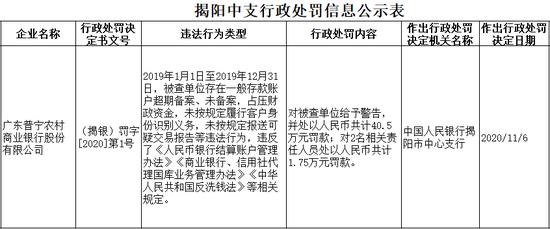 广东普宁农商行被罚40.5万:未按规定报送可疑交易报告