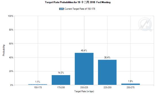 截至北京时间24日11:20,由联邦基金期货推导的美联储2018年加息次数大于及等于4次的概率为38.3%(来源:CME网站、新浪财经整理)