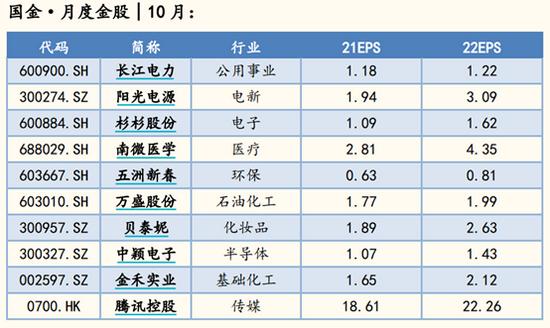 国金证券:9月金股组合亏损2.15% 10月荐股名单出炉
