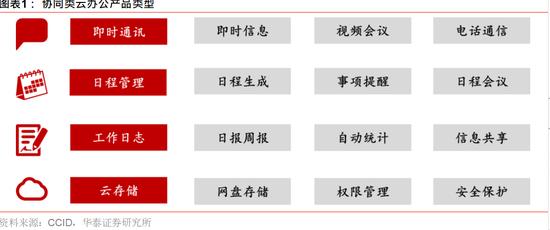 华泰证券:疫情有望加速云办公发展 三主线布局(附股)