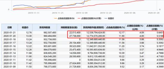 内资爆买持仓逼近10亿股 小米再度炒高大涨逾4%