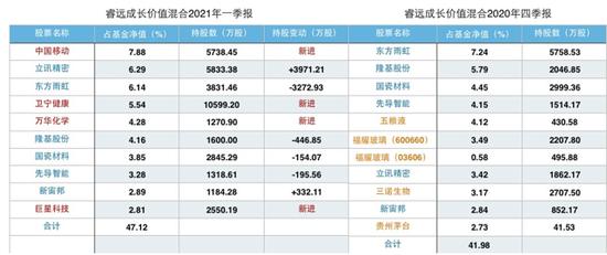 张坤、刘彦春、朱少醒……八大顶流基金经理最新调仓大揭晓(图)