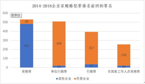 图2为2014-2018企业家贿赂犯罪排名前四的罪名