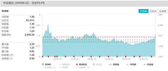 ETF日报:煤炭ETF、钢铁ETF涨超6.26%,游戏ETF跌5.04%