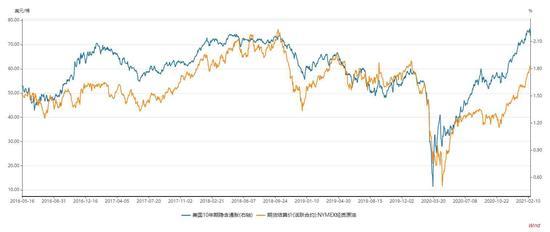 大越期货:原油:脆弱性增强 阶段性离场图3