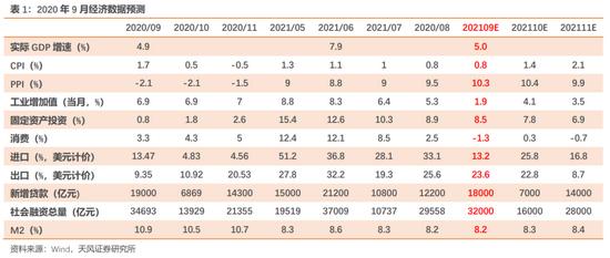 孙彬彬:9月经济数据怎么看? 9月经济数据预测