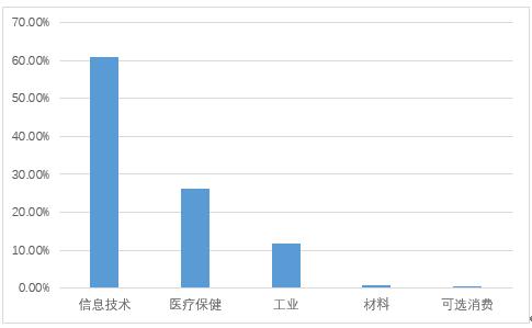 天弘中证科技100指数增强发行:杨超掌舵 专注高成长科技公司