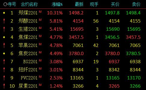 期市开盘:生猪期货涨超5%,苹果涨近5%
