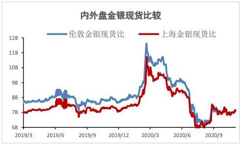 大越期货:驱动因素转变 金银继续震荡