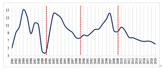 法国2021年gdp增长率_GDP GDP增长率与GNI